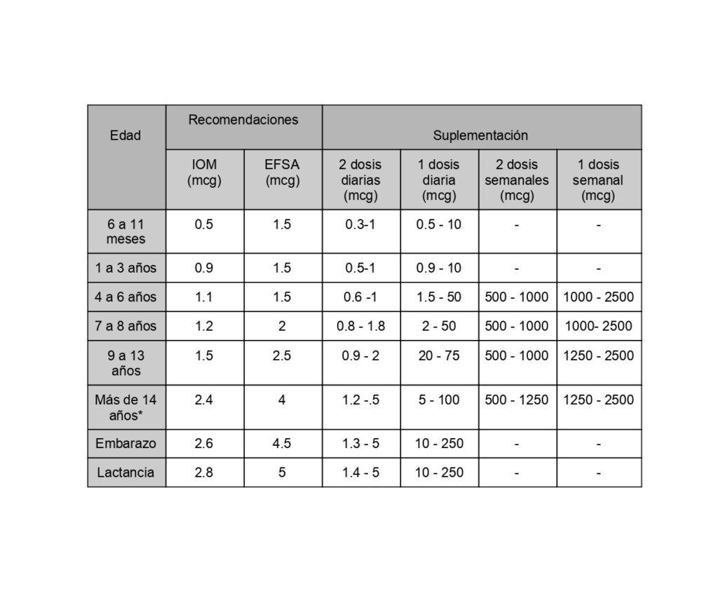 Tabla con los valores recomendados de suplementación de vitamina B12